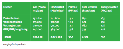 energiegebruikzorgclusters