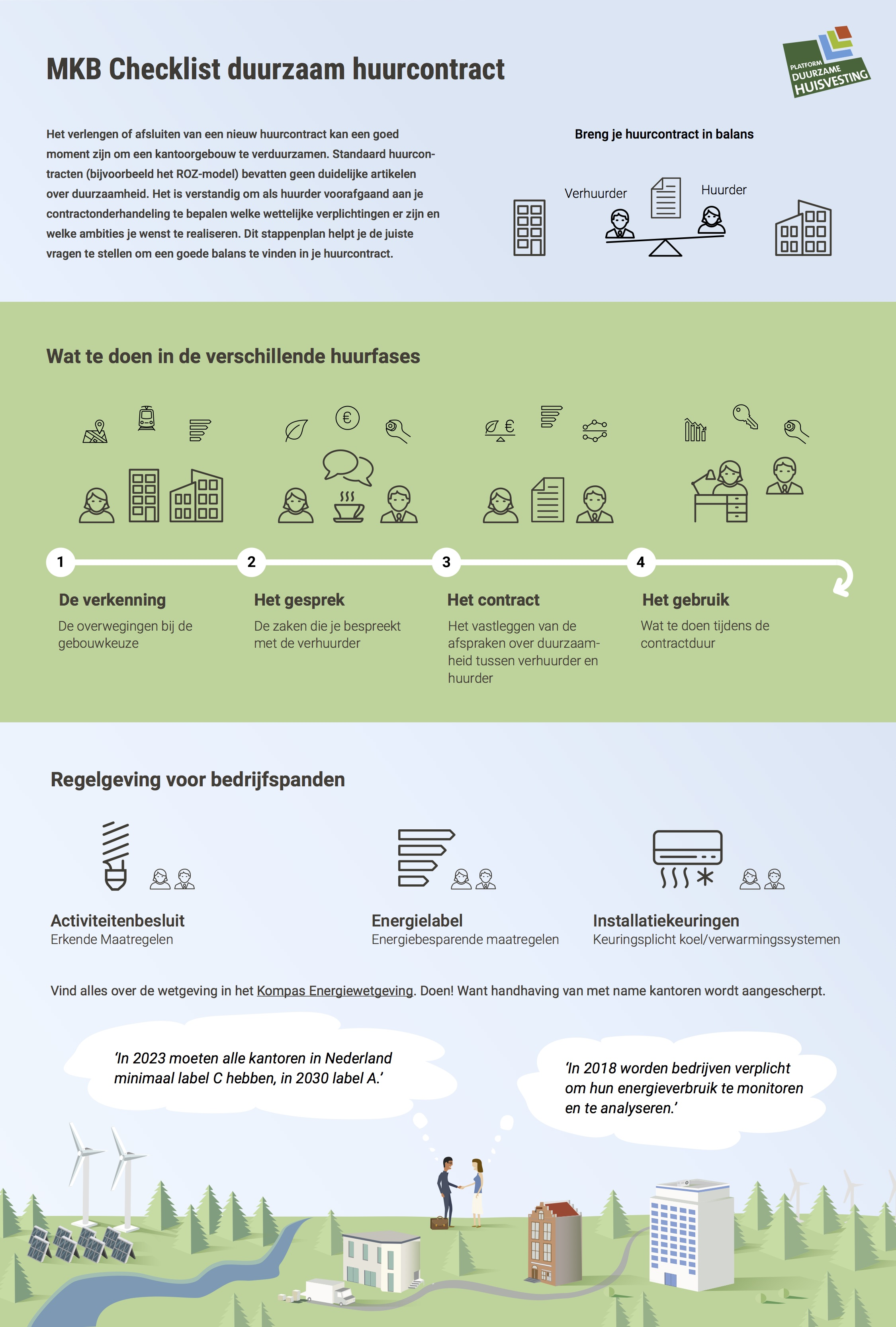 MKB checklist duurzaam huurcontract