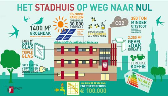 nijmegen stadhuis infographic