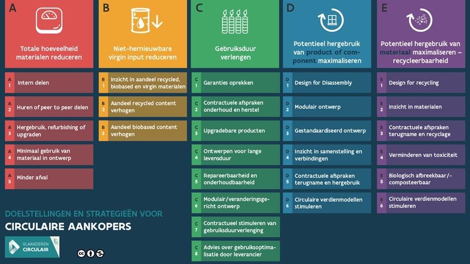 Doelstellingen en strategieën voor circulaire aankopers.