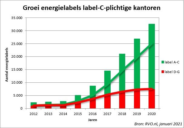 Groei energielabels - label C-plichtige kantoren januari 2021