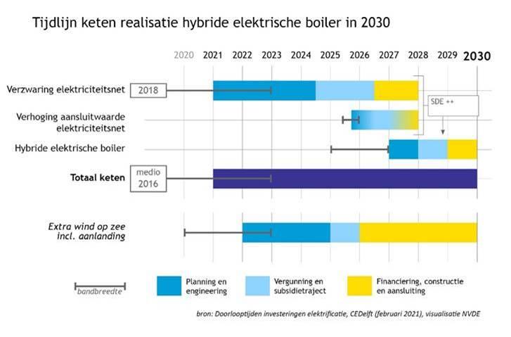 Tijdlijn keten realisatie hybride elektrische boiler in 2030